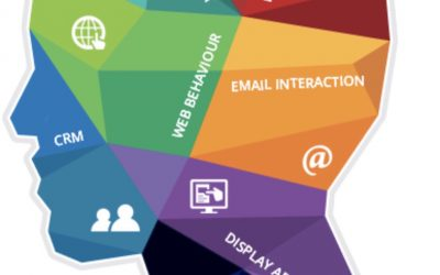 大數據行銷:為客戶畫像